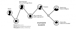 Hunger Games - Content Story