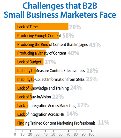 Content Marketing Small Business