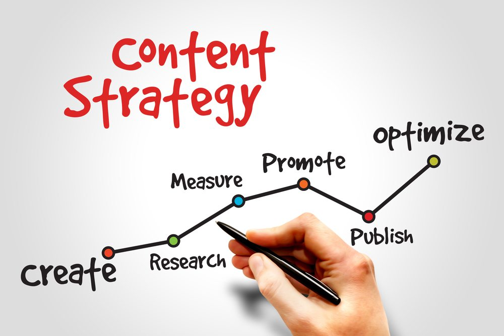 Is Content Marketing for Your Business?