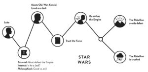 Star Wars - Content Story