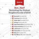 Hot or Not? Redfin Tests the Temperature of January's Hottest Neighborhood Predictions